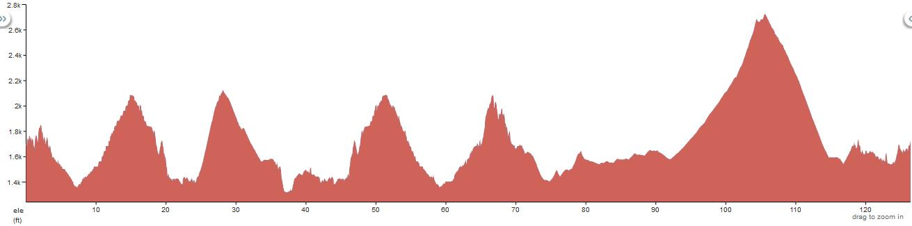 Saguaro 200k Elevation Profile