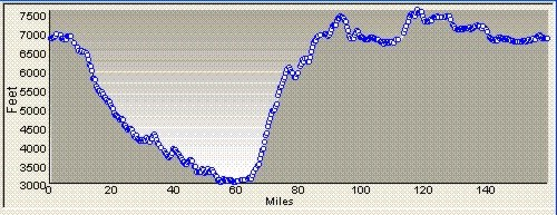 Grand Canyon elevation profile