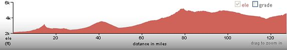 elevation profile, Tucson to Tombstone